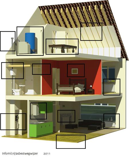 Asbest herkennen binnen in huis